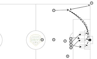 3 Zones High Corner Kick Soccer Tactic