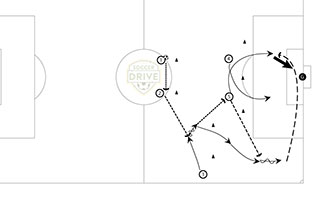 Attacks and Finishing Soccer Tactic