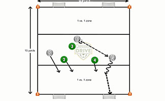 1 vs.1 Zone + Defenders Soccer Activity