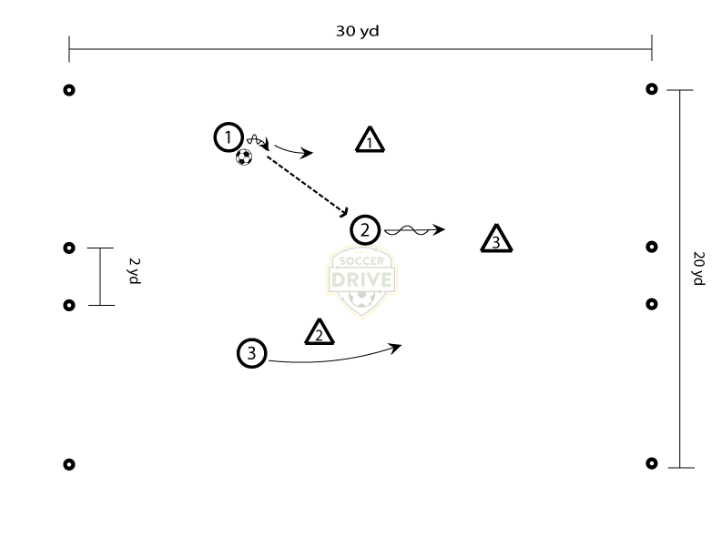 30 yard by 20 yard 3 on 3 soccer small sided game