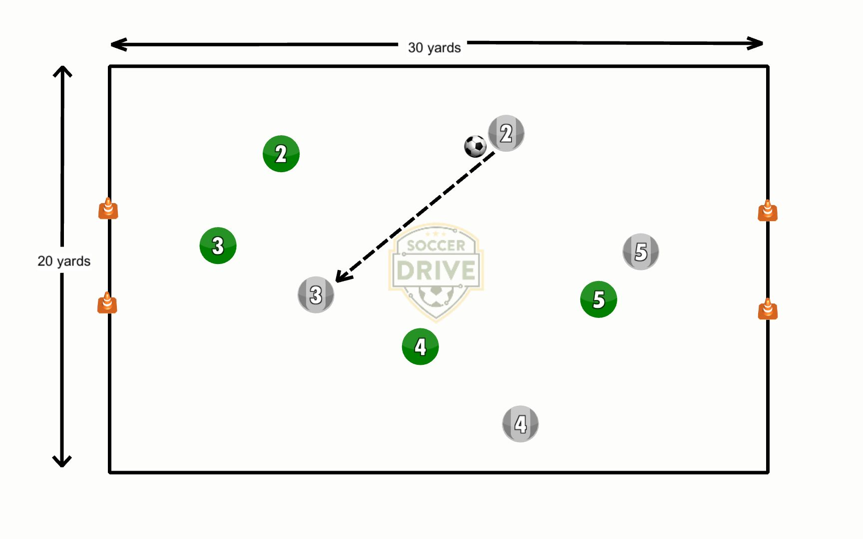 4 vs. 4 Soccer Play