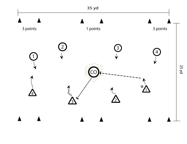 4 vs. 4 to Six Goals Plus 1 - Soccer Drill for Building out of the back