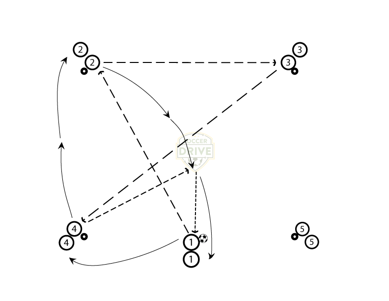 Five Line Five Pass - Soccer Passing Drill