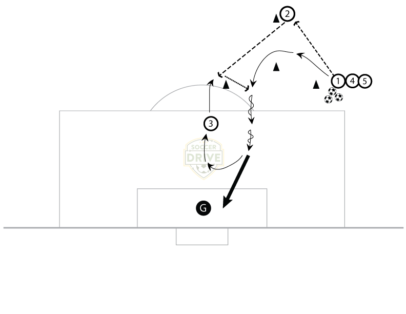 Continuous  Onside Runs - Soccer Drill