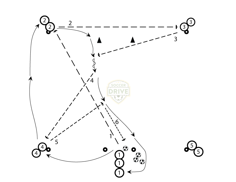 Cross Box Passing Series - Drill #2