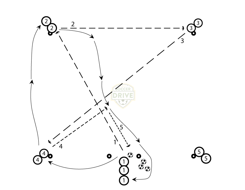 Cross Box Passing Series - Drill #1