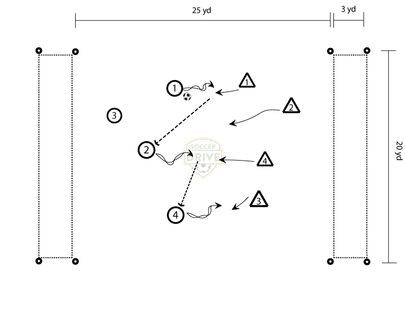 Dribbling Endzones - Small Sided Soccer Game