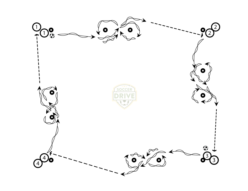 Four Square Dribbling Soccer Drill - Figure Eights Variation