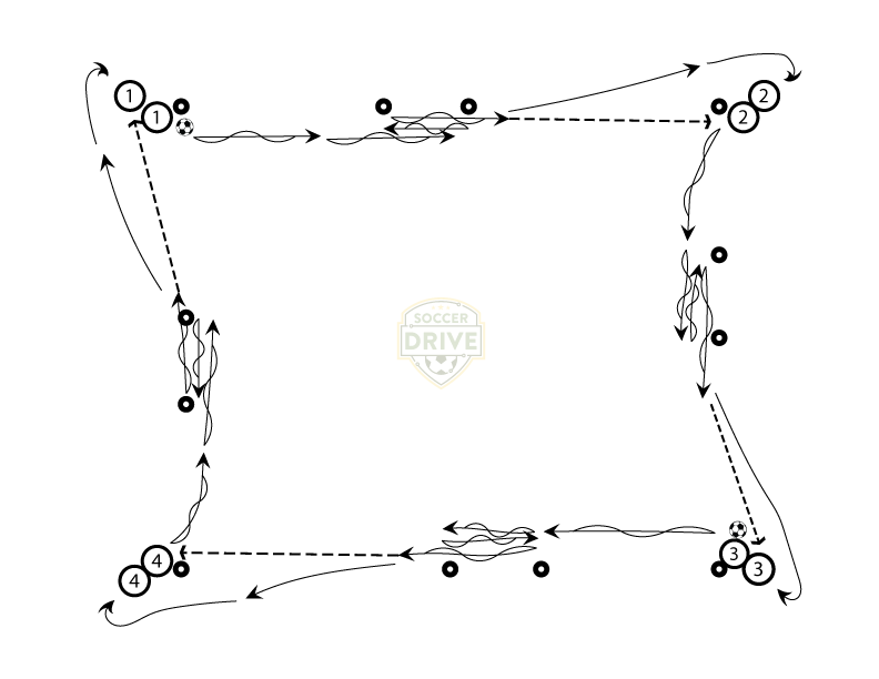 Four Square Dribbling Soccer Drill - Pull-Backs Variation