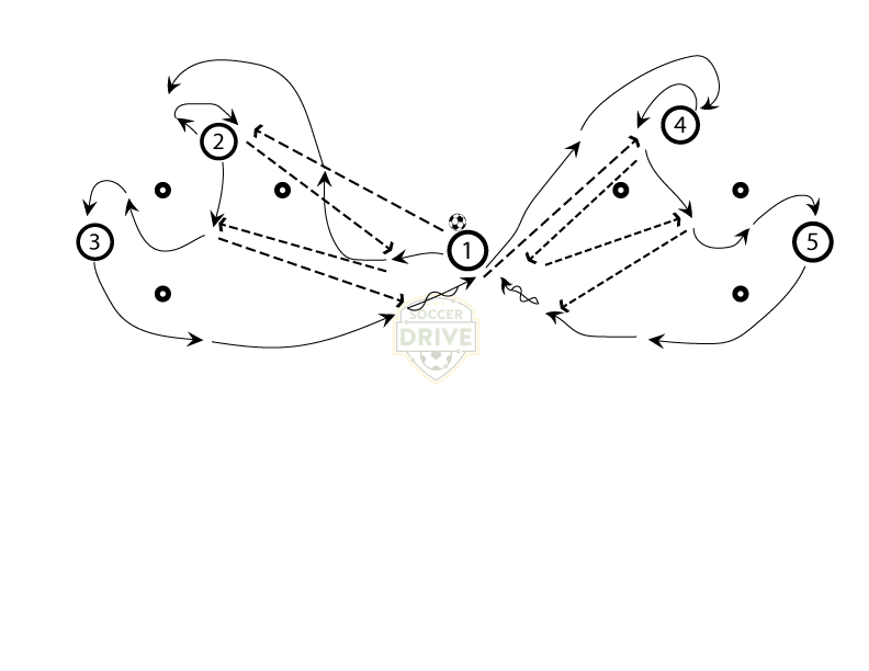 Soccer Passing Drill - Quick Give and Go Overlap