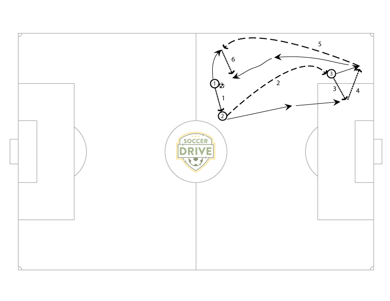 Short Short Long the Ultimate Soccer Passing Drill