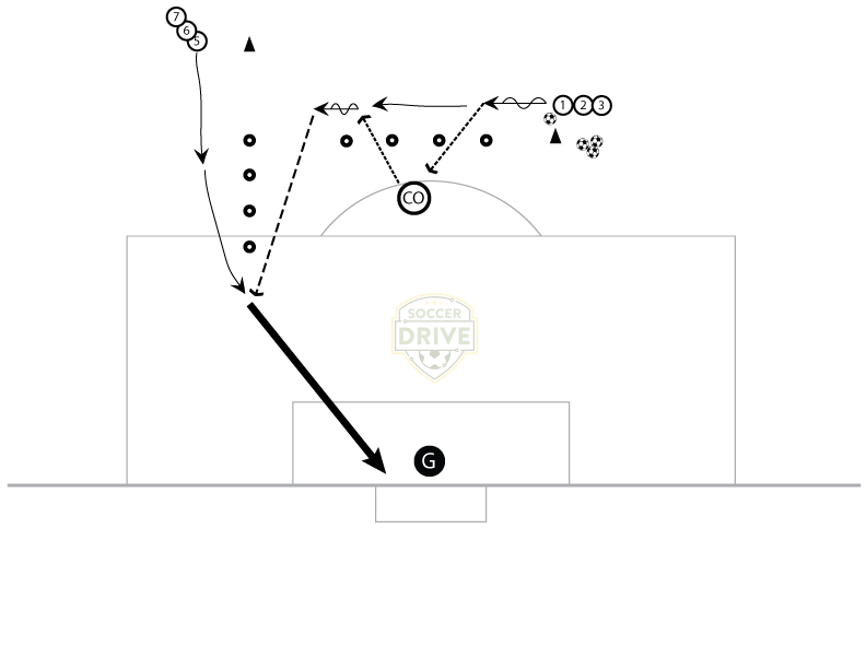 Through Ball Passing and Finishing Drill with Give & Go