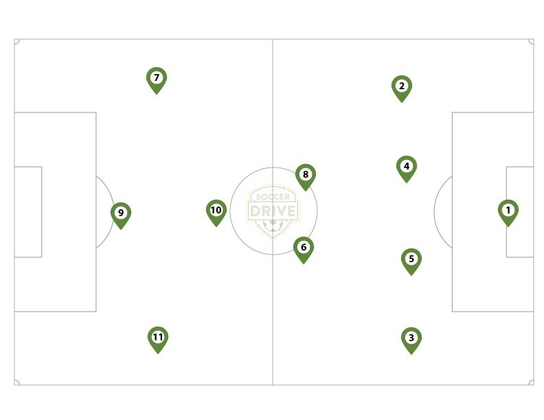4-3-3 Formation for 11 vs. 11 Soccer Games
