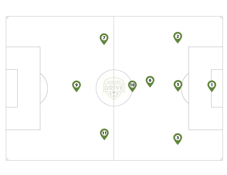 3-2-3 Formation for 9 vs. 9 Soccer Games