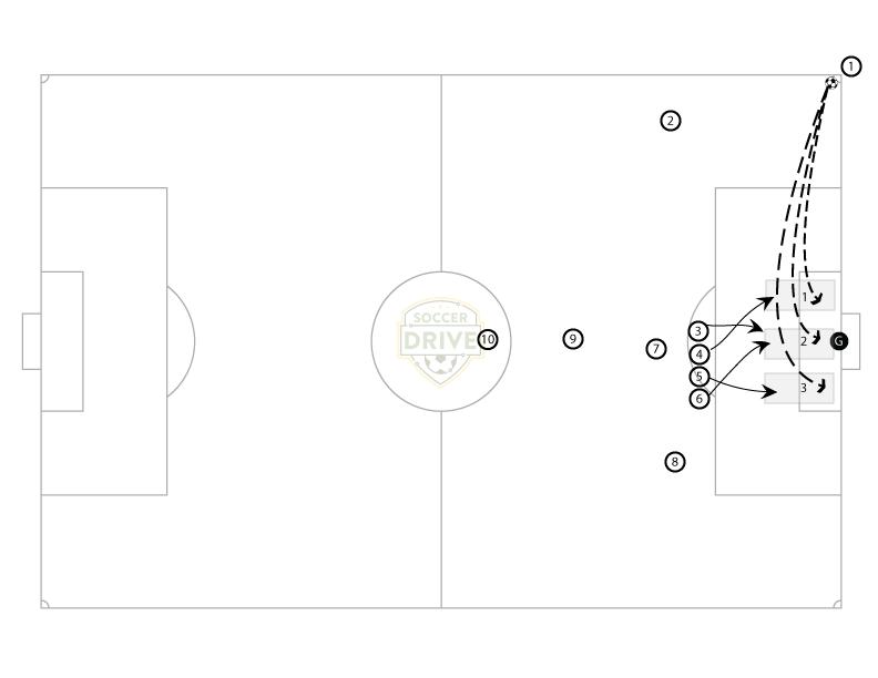 3 Zones Low Corner Kick