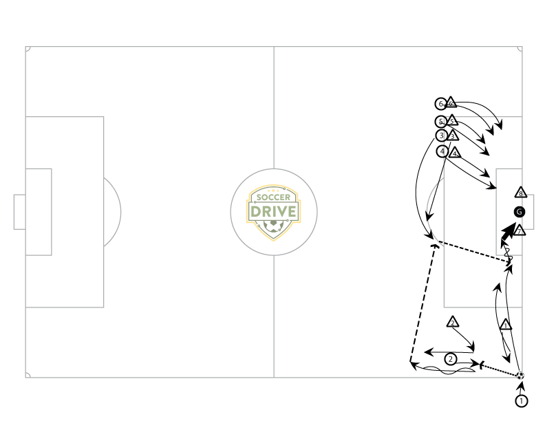 Low Give & Go Corner Kick