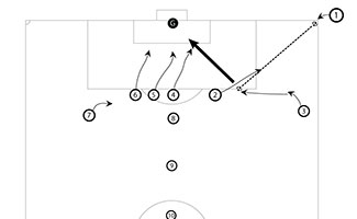 High Roll Corner Kick Soccer Tactic