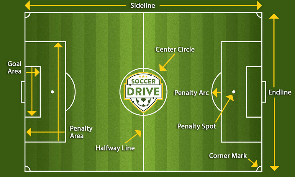 Learn To Coach Soccer Lesson 4 Lines Of A Soccer Field