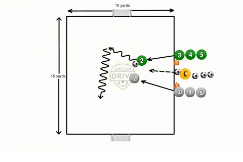 1 vs. 1 to Either Goal Soccer Activity
