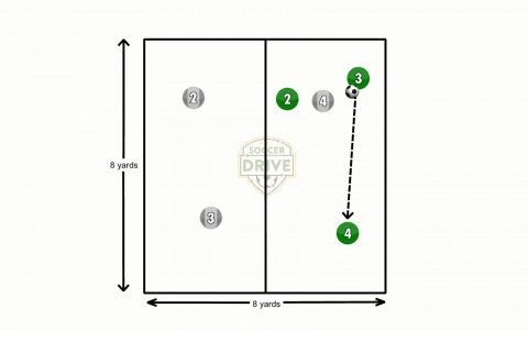 3 vs. 1 to 3 vs. 1 Possession Soccer Game