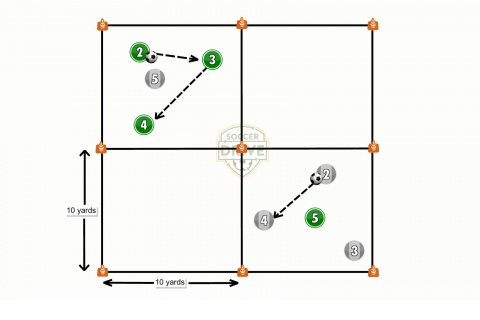 3 vs. 1 Rondo Soccer Activity