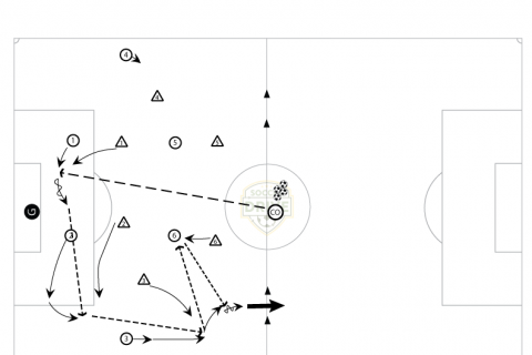 7 vs 6 One Goal with Counters - U14 / U16 Soccer Drill