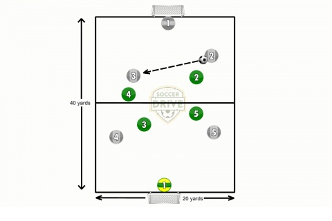 Defending in Zones Soccer Activity