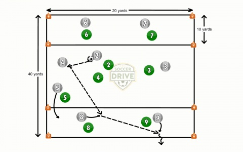 Endzone Combinations Soccer Activity