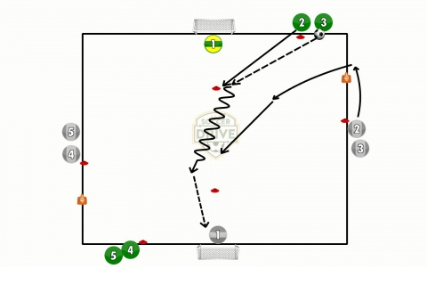 Quick Finishing Soccer Shooting Drill