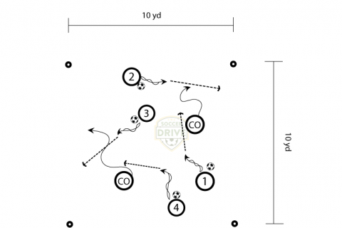 Guardians of the field - U6 fun soccer drill