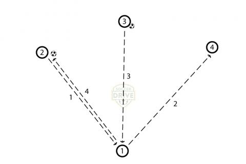 Open Man Passing Soccer Drill