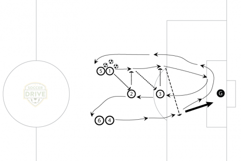 Pass to Shoot #2 Soccer Drill Diagram