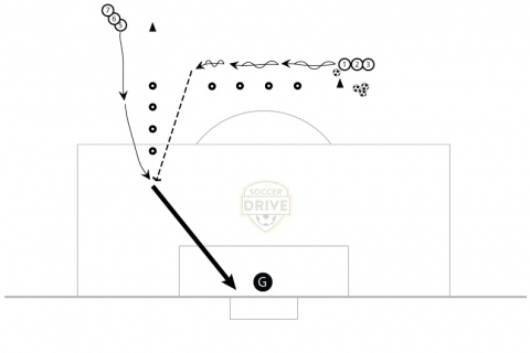Through Ball Passing and Finishing Drill - Soccer Finishing Drill