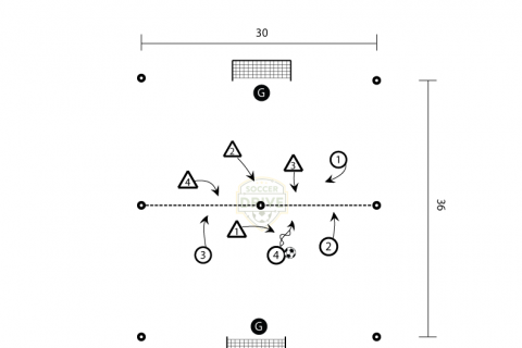 When to Shoot - Soccer Shooting and Finishing Drill
