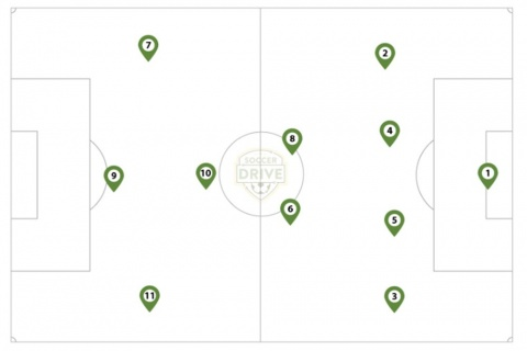 Youth Soccer Positions Diagram